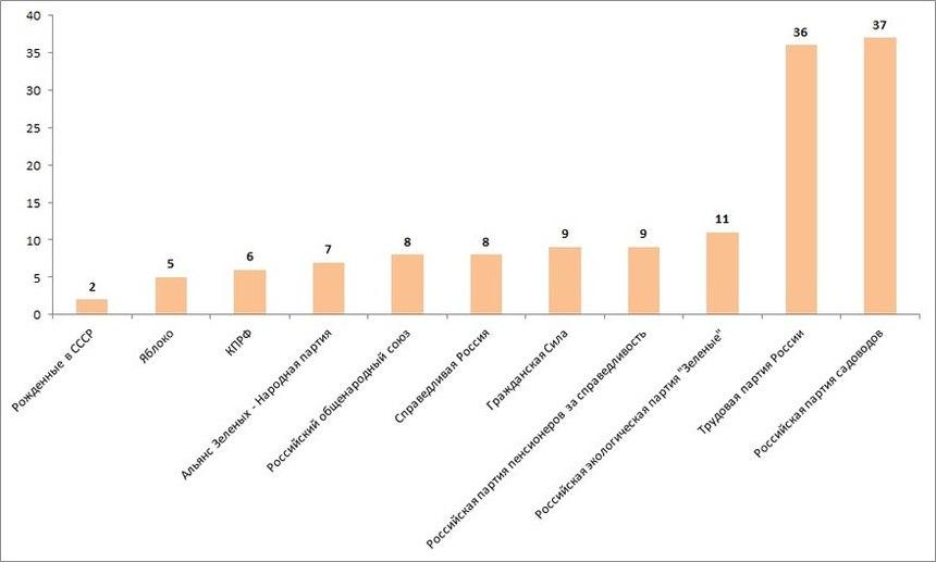 Политические партии, кандидаты которых получили отказ в регистрации по партийным спискам на выборах в Законодательное Собрание Владимирской области.