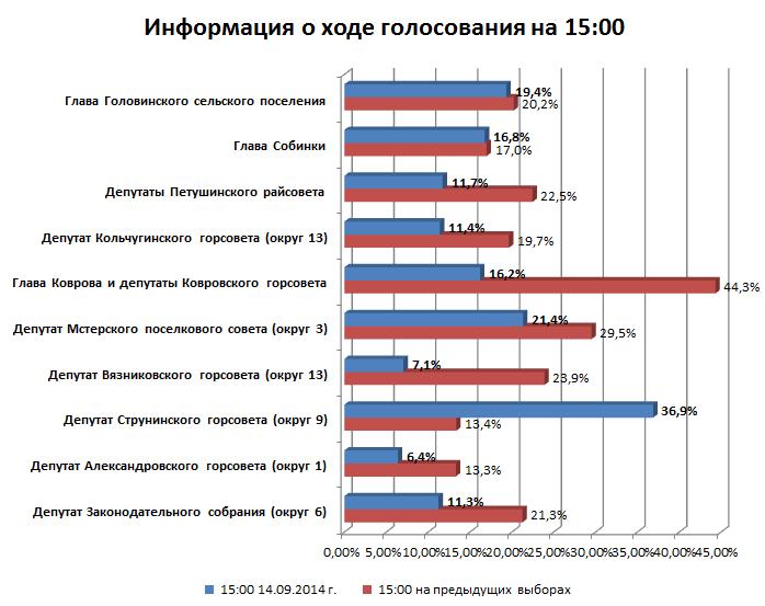 Явка на выборах во Владимирской области по состоянию на 15:00 14 сентября 2014 г.